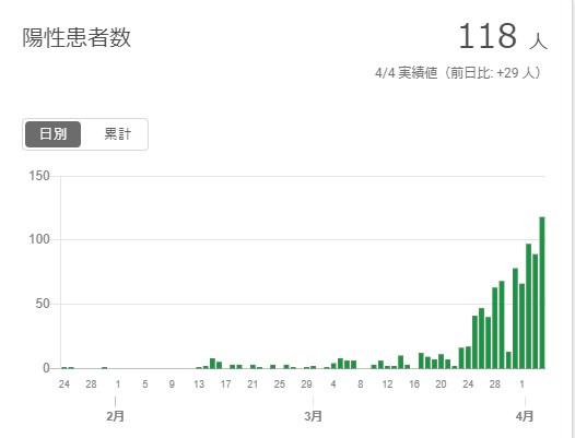 東京都 新型コロナ陽性患者数のグラフ2020年4月4日現在