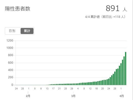 東京都 新型コロナ陽性患者数累計のグラフ