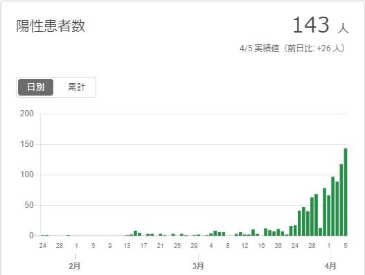 東京都 新型コロナ陽性患者数のグラフ2020年4月5日現在