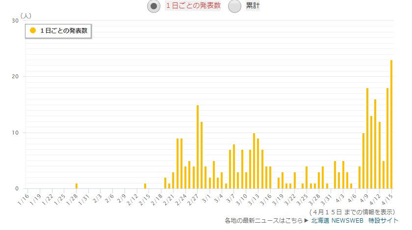 北海道の感染者数