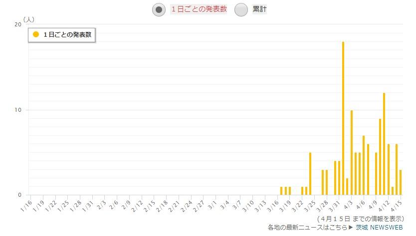 茨城県の感染者数