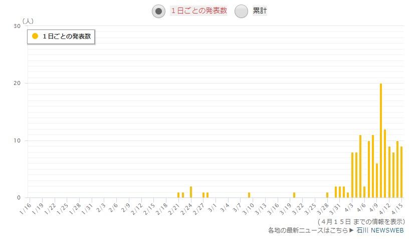石川県の感染者数