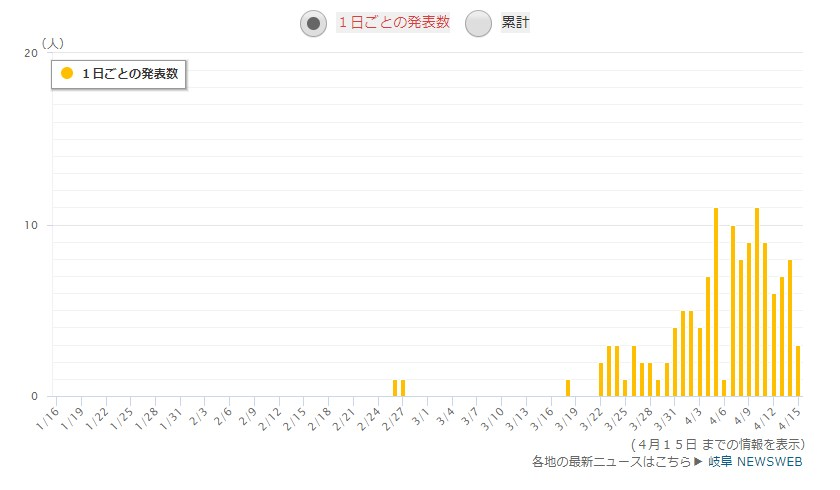 岐阜県の感染者数