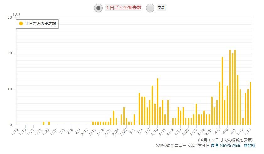 愛知県の感染者数