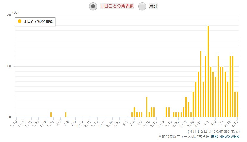 京都府の感染者数