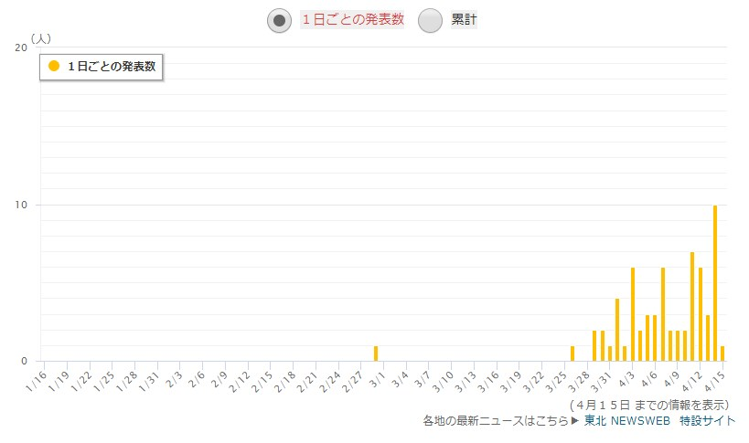 宮城県の感染者数