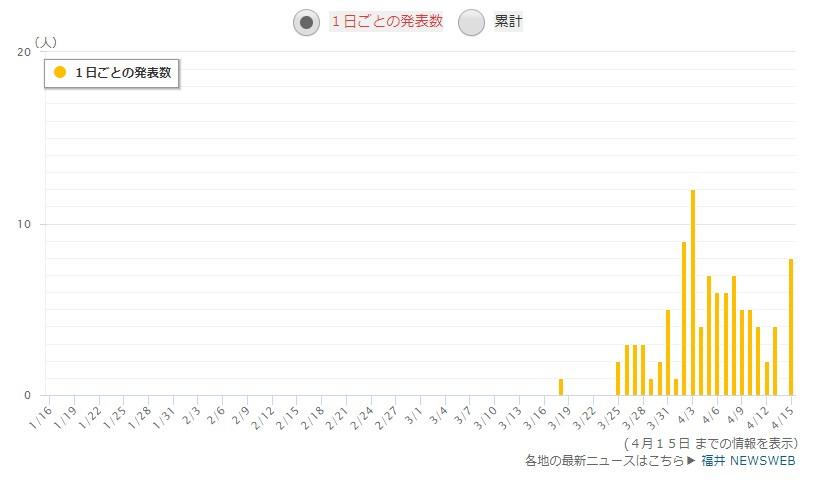 福井県の感染者数