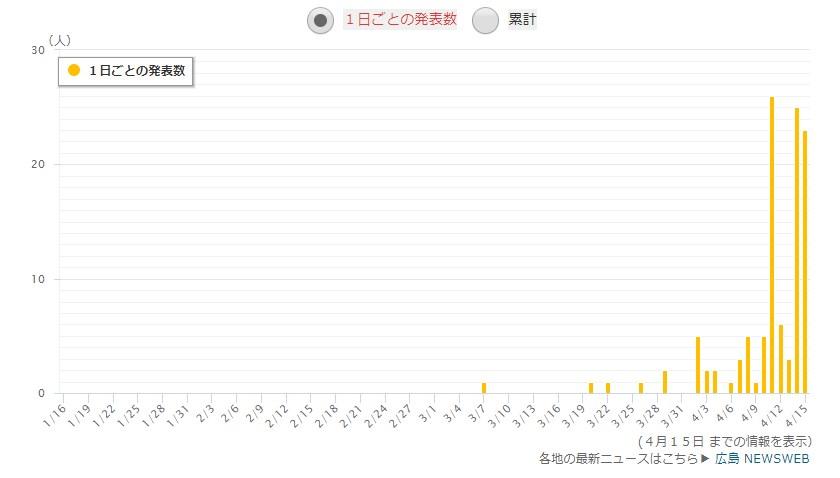 広島県の感染者数