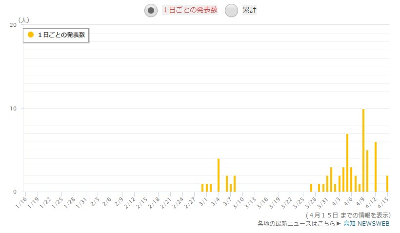 高知県の感染者数