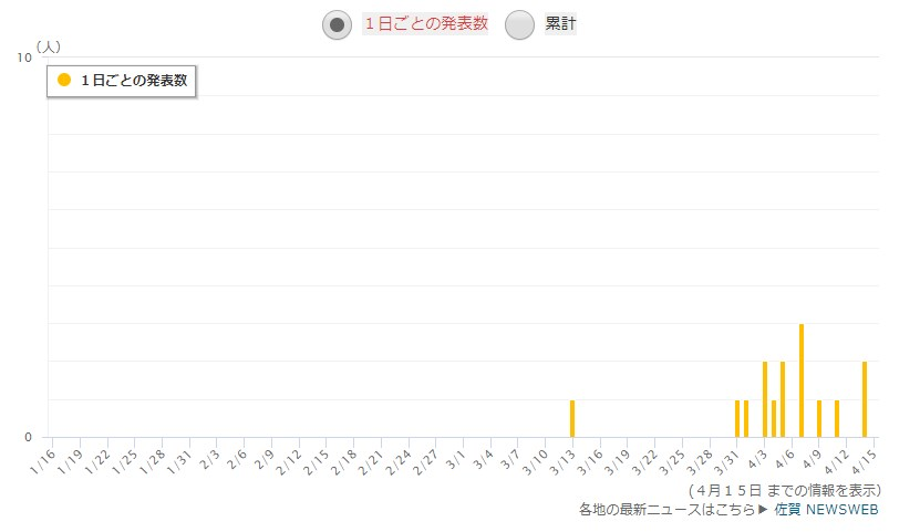 佐賀県の感染者数