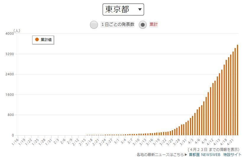 東京都の感染者数累計