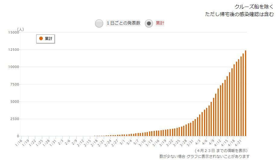 出典:NHKホームページ 全国の感染者累計