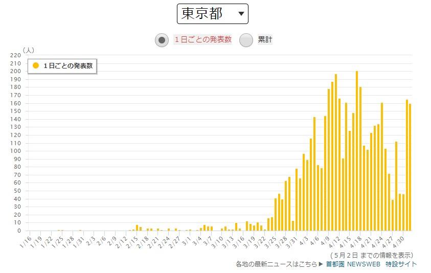 東京の感染者数の推移のグラフ 出典:NHK
