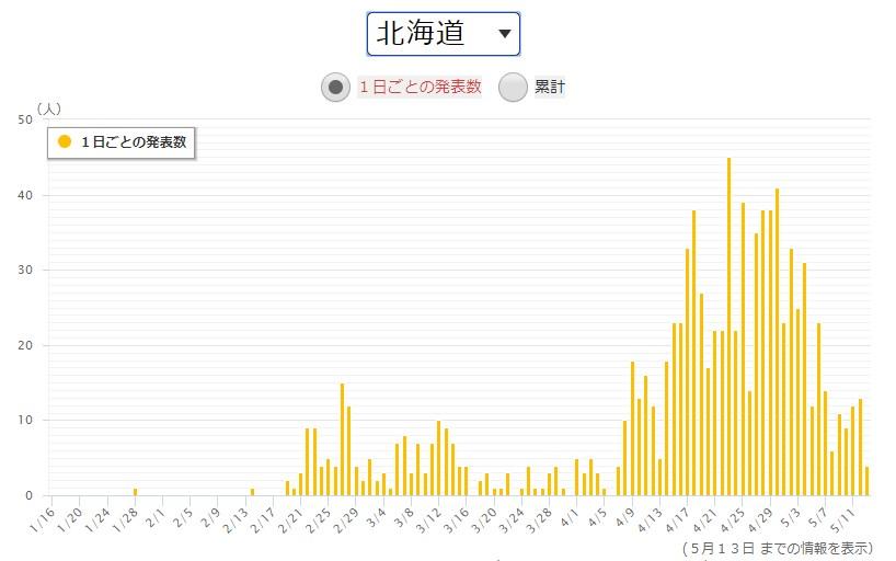 出典:NHK北海道の感染者数