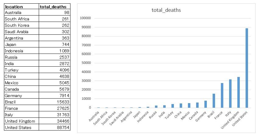 Our World in Dataをもとに筆者が表とグラフを作成