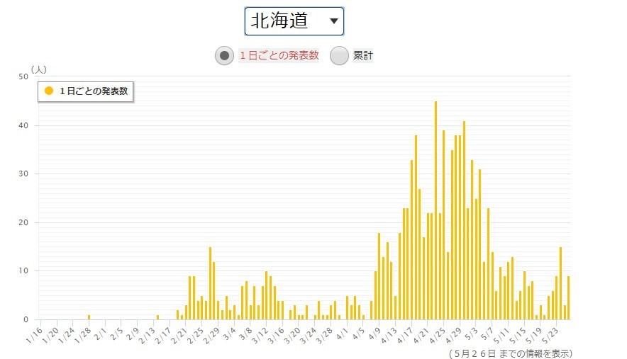 北海道の第2波のフラフ