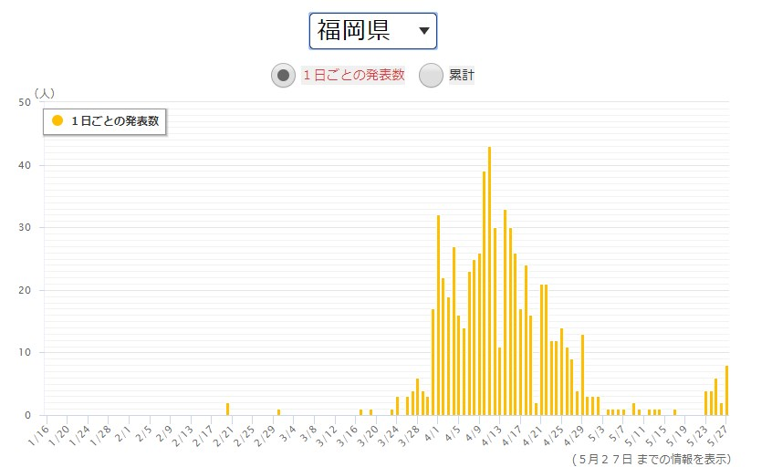 出典:NHK特設サイト新型コロナウイルス