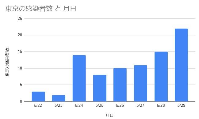 グラフは上記データをもとに作成しました。東京都の感染者数グラフ