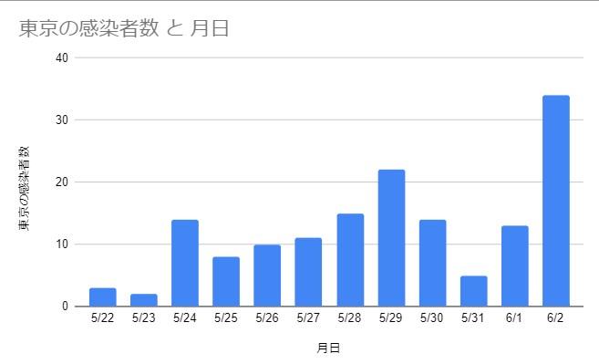 グラフは筆者作成 データ:NHK参照