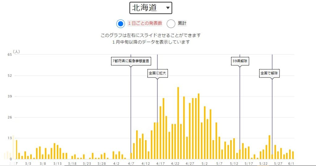 NHK新型コロナ特設サイト 北海道