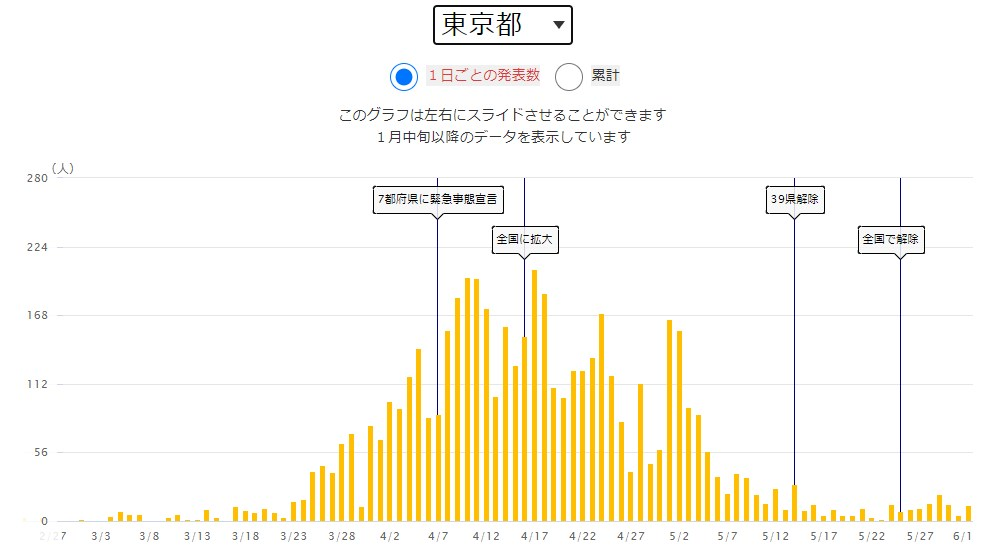 NHK新型コロナ特設サイト 東京都