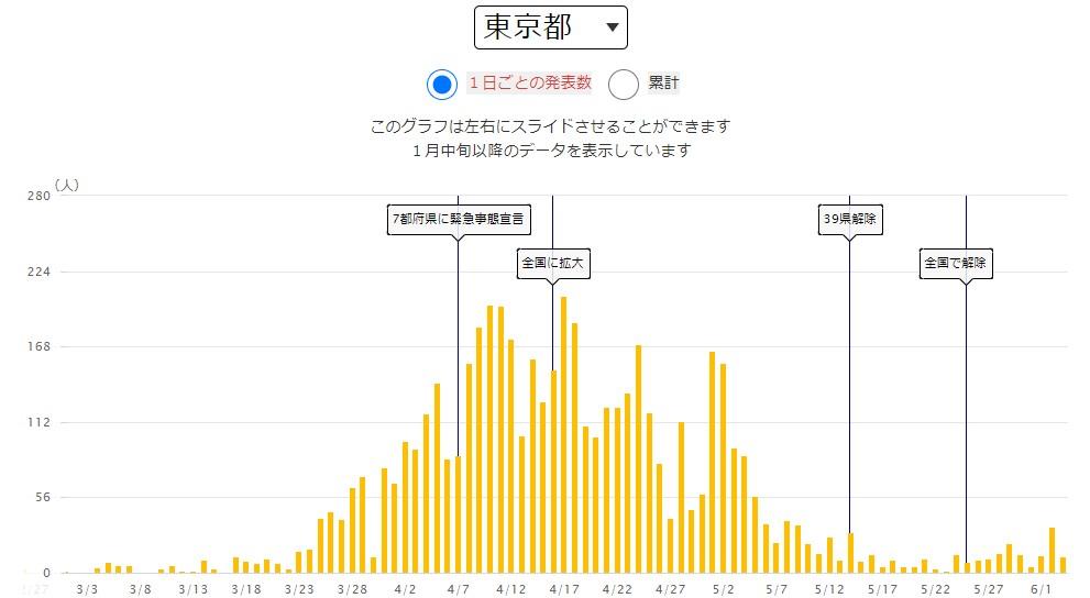 NHK 新型コロナウイルス特設サイト 東京都