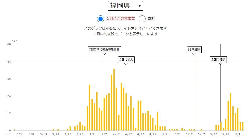 出典:NHK 新型コロナウイルス特設サイト 福岡県