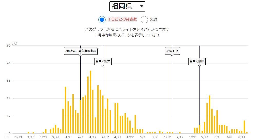 引用:NHK新型コロナウイルス特設サイト