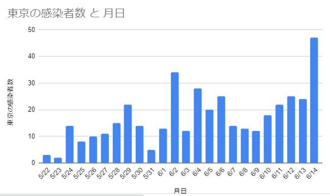 NHKのデータをもとに筆者作成 東京都5/22-6/14