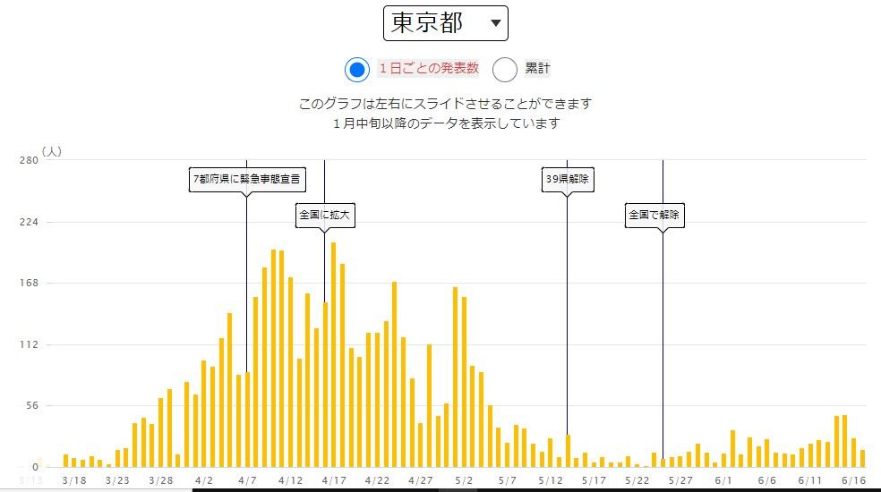 東京の感染者数 5/22-6/17  NHKのデータより筆者作成