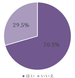 7割以上(70.5%)が「定年後も働きたい」