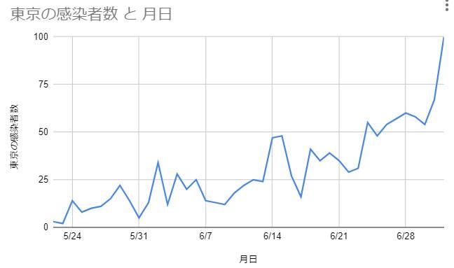 NHKの新型コロナウイルス特設サイトのデータからグラフ作成