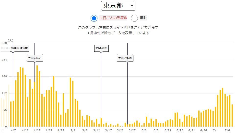 出典:NHK特設サイト 東京都