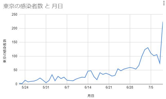 東京の新型コロナ感染者数 5月22日~7月9日