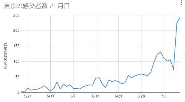 NHK新型コロナウイルス特設サイトのデータを元に筆者作成