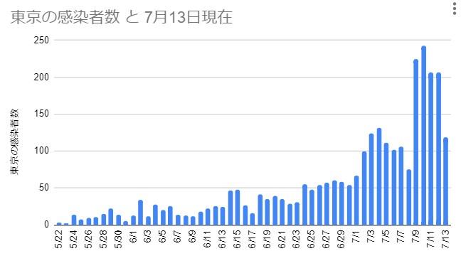東京の感染者数 2020年5月22日~7月13日