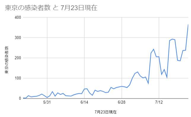 東京の感染者数 2020年5月22日~7月23日 データ:NHK特設サイト参照