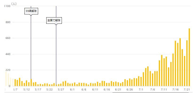 引用:NHK新型コロナウイルス特設サイト 日本国内の感染者数