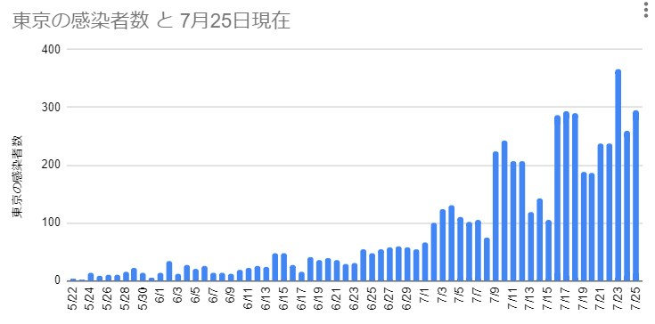 東京の感染者数 2020年7月25日現在