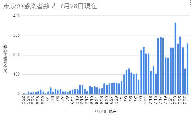 東京の感染者数 2020年5月22日~7月28日 作成:なおたん(おっさんずくらぶ)