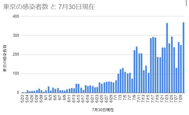 東京の感染者数 2020年5月22日~7月30日 なおたん(おっさんくらぶ)作成