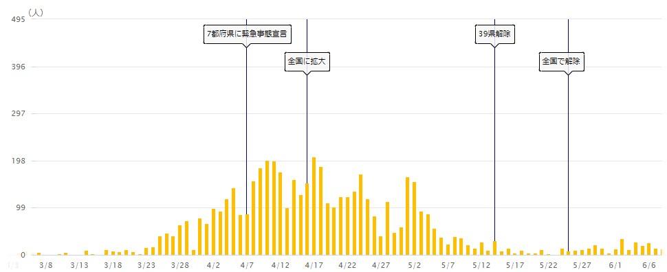 出典:NHK新型コロナウイルス特設サイト 東京