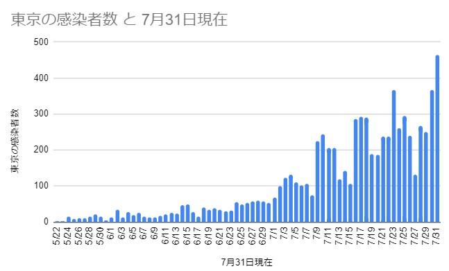 東京の感染者数 5月22日~7月31日