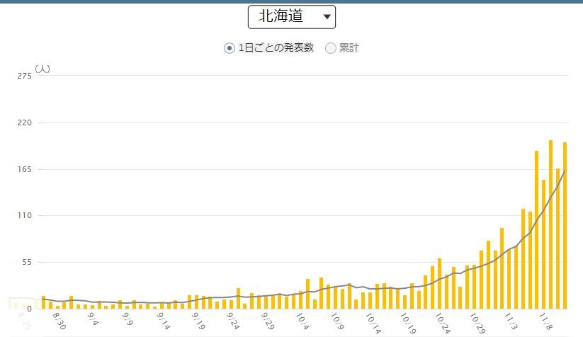 出典:NHK特設サイト新型コロナウイルス 北海道の感染者数