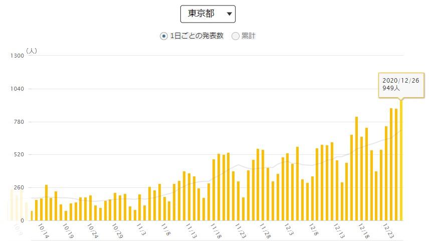 引用:NHK特設サイト 新型コロナウイルス