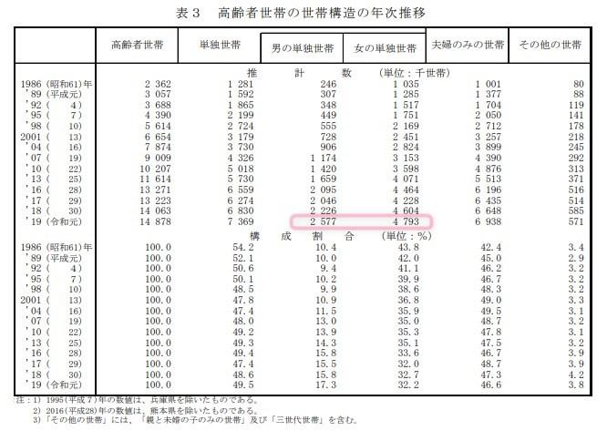 引用:厚生労働省 2019年国民生活基礎調査