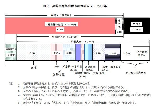 引用:総務省 家計調査年報(家計収支編)2019年(令和元年)