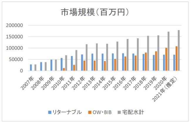出典:日本宅配水&サーバー協会
